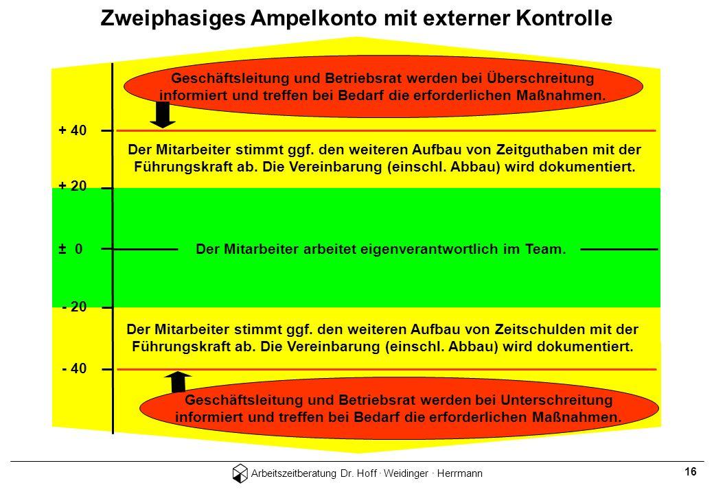 Arbeitszeitberatung Dr. Hoff · Weidinger · Herrmann 16 + 40 + 20 ± 0 - 40 - 20 Der Mitarbeiter stimmt ggf. den weiteren Aufbau von Zeitguthaben mit de