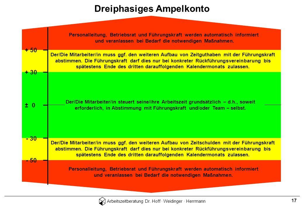 Arbeitszeitberatung Dr. Hoff · Weidinger · Herrmann 17 + 50 + 30 ± 0 - 50 - 30 Personalleitung, Betriebsrat und Führungskraft werden automatisch infor