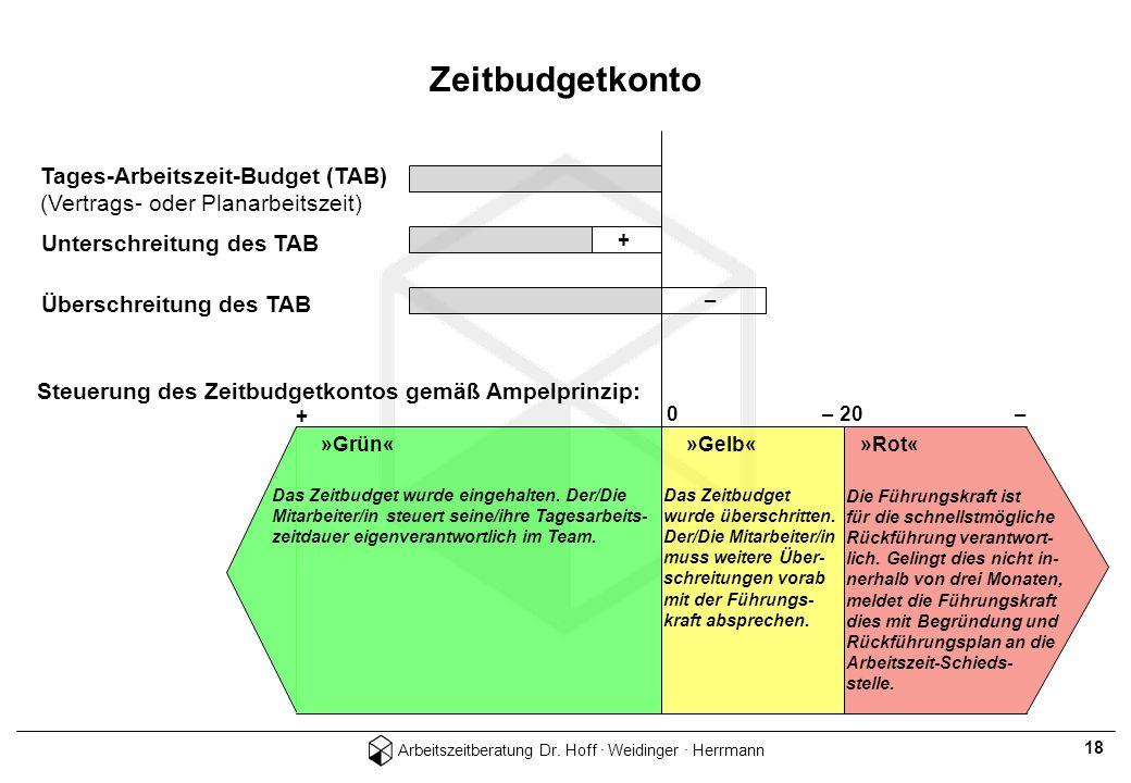 Arbeitszeitberatung Dr. Hoff · Weidinger · Herrmann 18 Tages-Arbeitszeit-Budget (TAB) (Vertrags- oder Planarbeitszeit) Unterschreitung des TAB Übersch