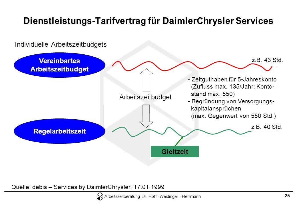 Arbeitszeitberatung Dr. Hoff · Weidinger · Herrmann 25 Dienstleistungs-Tarifvertrag für DaimlerChrysler Services Individuelle Arbeitszeitbudgets Verei