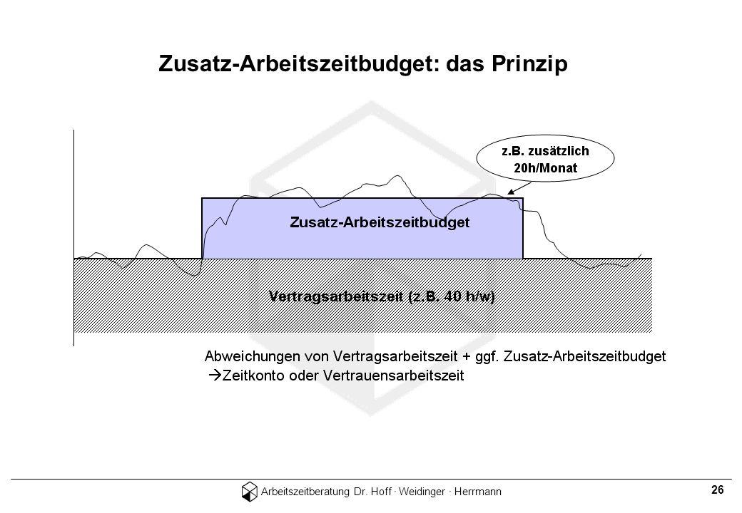 Arbeitszeitberatung Dr. Hoff · Weidinger · Herrmann 26 Zusatz-Arbeitszeitbudget: das Prinzip
