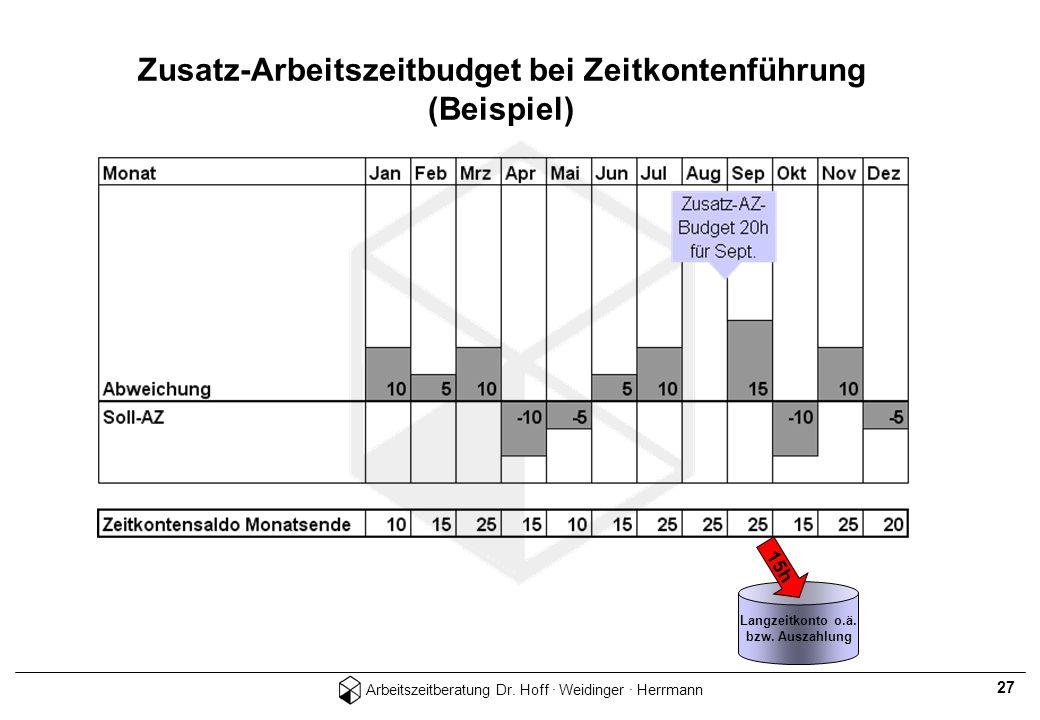Arbeitszeitberatung Dr. Hoff · Weidinger · Herrmann 27 Langzeitkonto o.ä. bzw. Auszahlung 15h Zusatz-Arbeitszeitbudget bei Zeitkontenführung (Beispiel