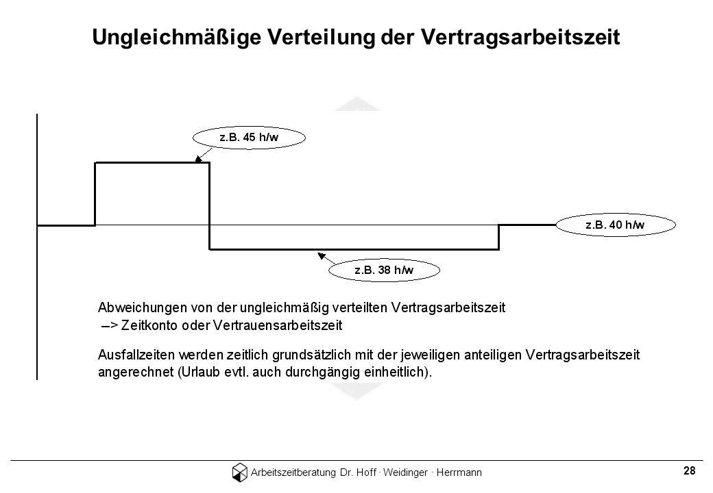 Arbeitszeitberatung Dr. Hoff · Weidinger · Herrmann 28 Ungleichmäßige Verteilung der Vertragsarbeitszeit