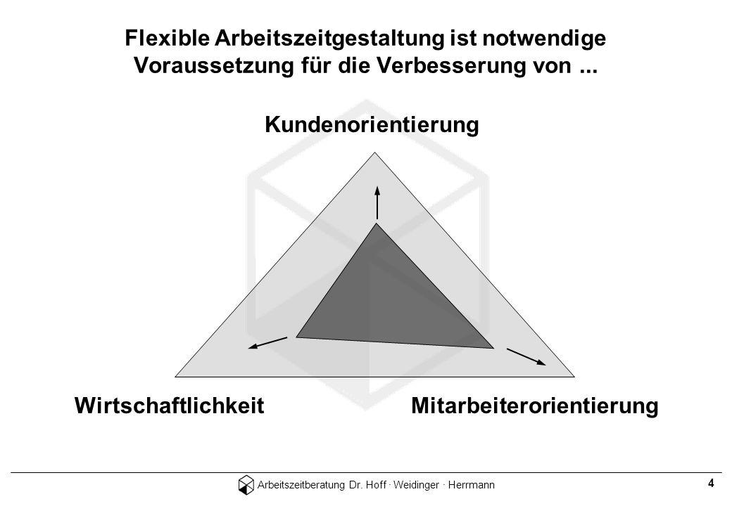 Arbeitszeitberatung Dr. Hoff · Weidinger · Herrmann 4 WirtschaftlichkeitMitarbeiterorientierung Kundenorientierung Flexible Arbeitszeitgestaltung ist