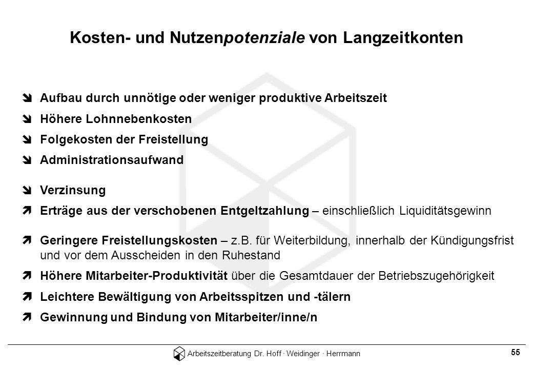 Arbeitszeitberatung Dr. Hoff · Weidinger · Herrmann 55 Aufbau durch unnötige oder weniger produktive Arbeitszeit Höhere Lohnnebenkosten Folgekosten de