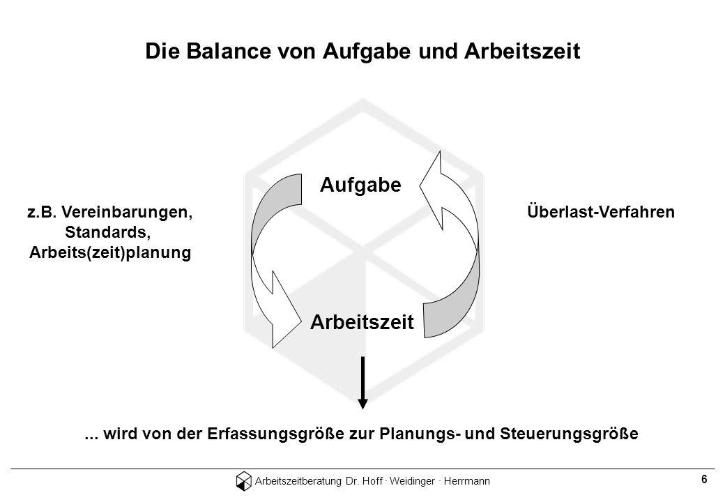 Arbeitszeitberatung Dr. Hoff · Weidinger · Herrmann 6 Die Balance von Aufgabe und Arbeitszeit z.B. Vereinbarungen, Standards, Arbeits(zeit)planung Auf