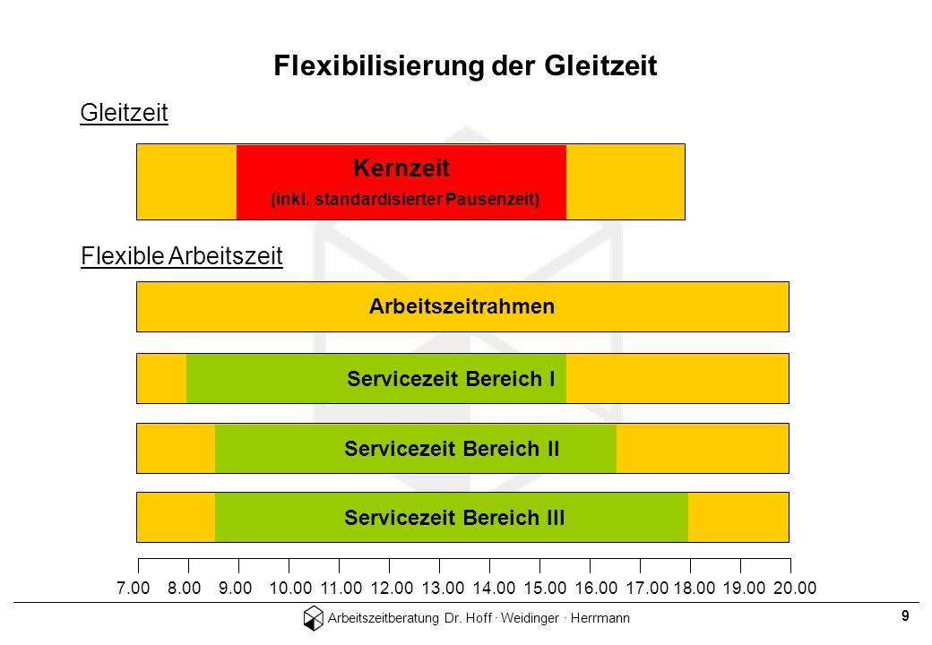 Arbeitszeitberatung Dr. Hoff · Weidinger · Herrmann 9 Flexibilisierung der Gleitzeit 7.00 8.00 9.00 10.00 11.00 12.00 13.00 14.00 15.00 16.00 17.00 18