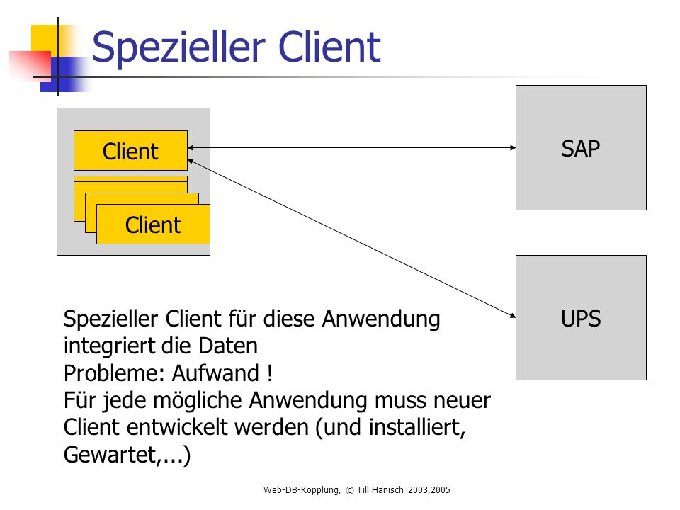 Web-DB-Kopplung, © Till Hänisch 2003,2005 Spezieller Client SAP UPS Client Spezieller Client für diese Anwendung integriert die Daten Probleme: Aufwand .