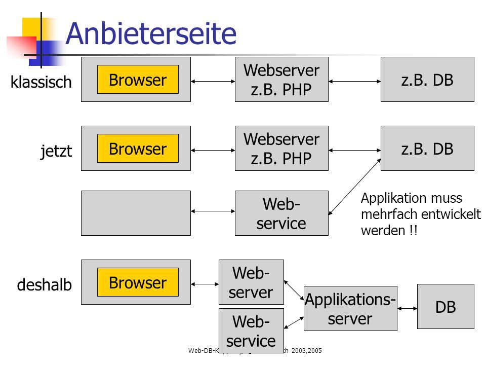 Web-DB-Kopplung, © Till Hänisch 2003,2005 Anbieterseite z.B.
