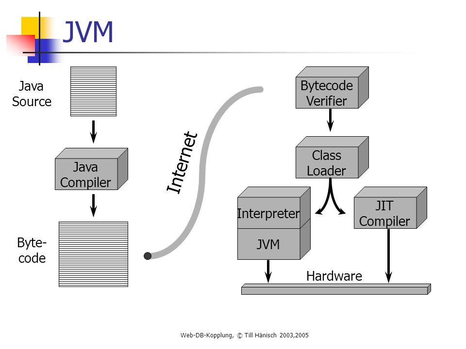 Web-DB-Kopplung, © Till Hänisch 2003,2005 JVM Java Compiler Bytecode Verifier Class Loader JVM JIT Compiler Interpreter Java Source Internet Hardware Byte- code