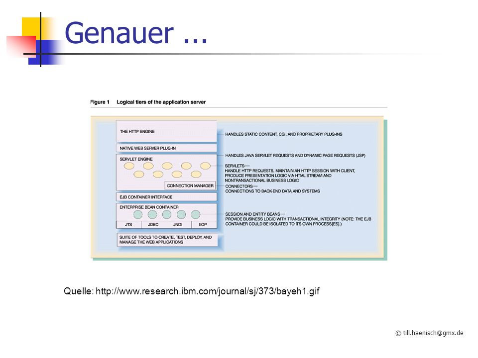 © till.haenisch@gmx.de Genauer... Quelle: http://www.research.ibm.com/journal/sj/373/bayeh1.gif