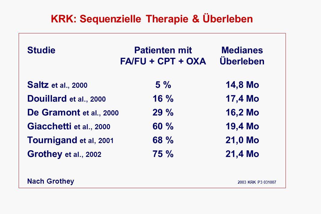 KRK: Sequenzielle Therapie & Überleben StudiePatienten mitMedianes FA/FU + CPT + OXAÜberleben Saltz et al., 2000 5 %14,8 Mo Douillard et al., 2000 16