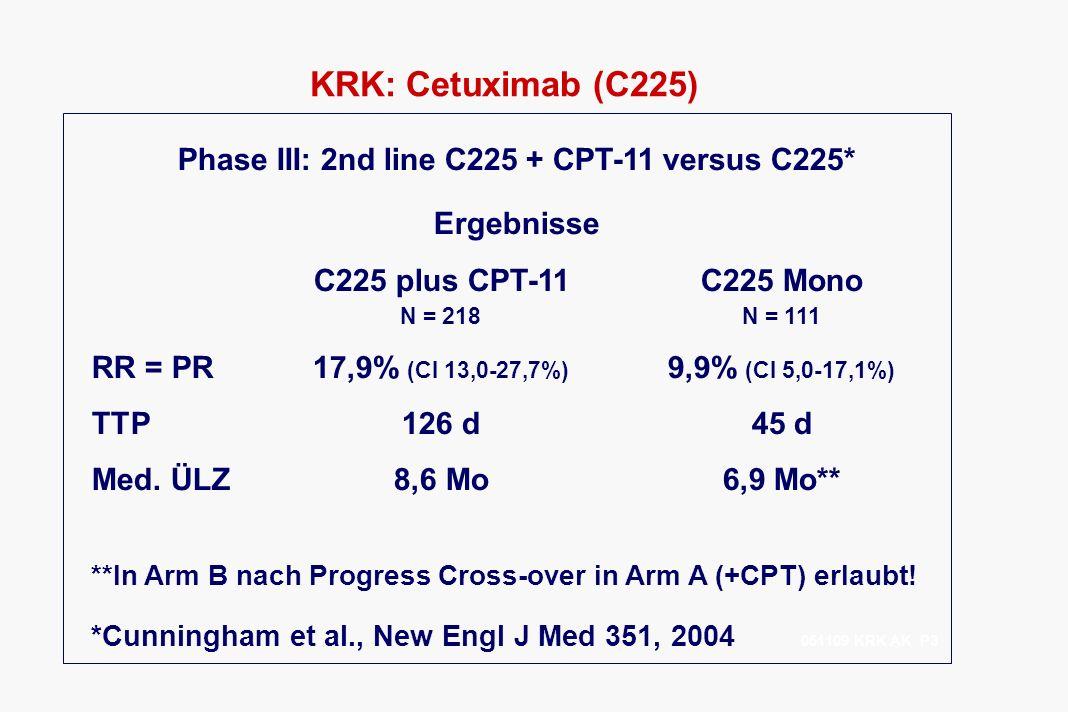KRK: Cetuximab (C225) Phase III: 2nd line C225 + CPT-11 versus C225* Ergebnisse C225 plus CPT-11C225 Mono N = 218N = 111 RR = PR17,9% (CI 13,0-27,7%)
