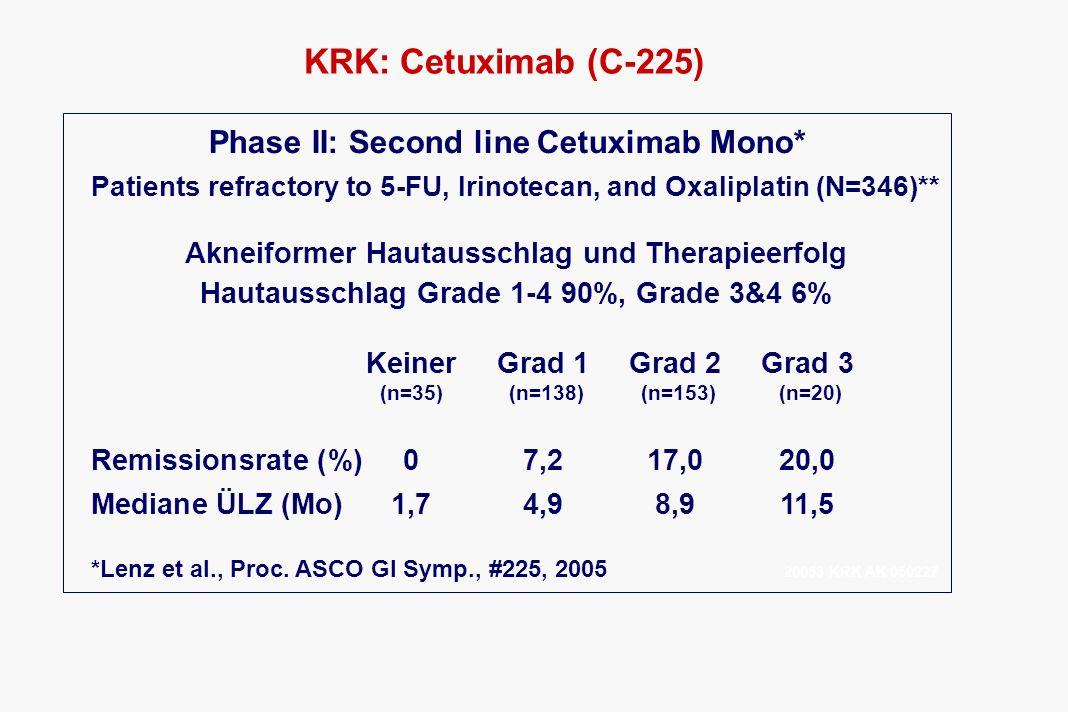 KRK: Cetuximab (C-225) Phase II: Second line Cetuximab Mono* Patients refractory to 5-FU, Irinotecan, and Oxaliplatin (N=346)** Akneiformer Hautaussch