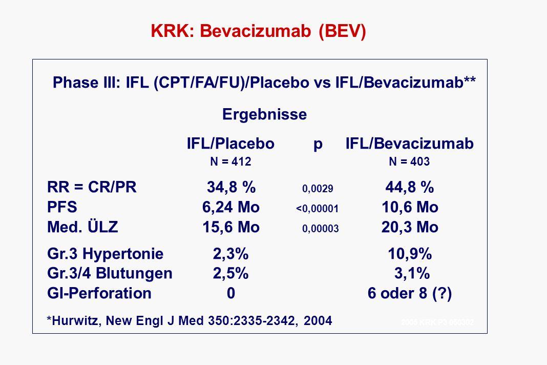 KRK: Bevacizumab (BEV) Phase III: IFL (CPT/FA/FU)/Placebo vs IFL/Bevacizumab** Ergebnisse IFL/Placebo pIFL/Bevacizumab N = 412N = 403 RR = CR/PR34,8 %