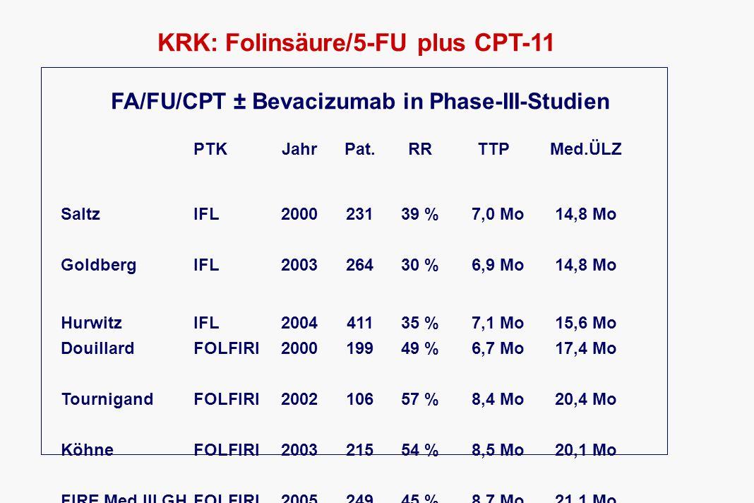 KRK: Folinsäure/5-FU plus CPT-11 FA/FU/CPT ± Bevacizumab in Phase-III-Studien PTKJahrPat.RRTTPMed.ÜLZ SaltzIFL200023139 % 7,0 Mo14,8 Mo GoldbergIFL200