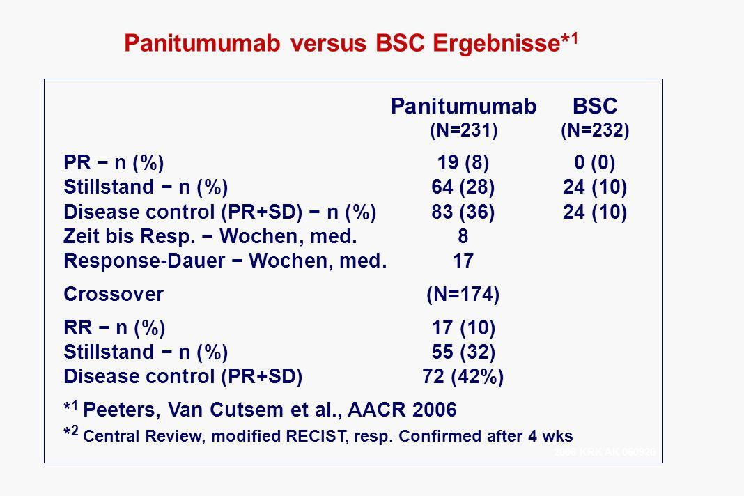 Panitumumab versus BSC Ergebnisse* 1 PanitumumabBSC (N=231)(N=232) PR n (%)19 (8)0 (0) Stillstand n (%) 64 (28)24 (10) Disease control (PR+SD) n (%)83