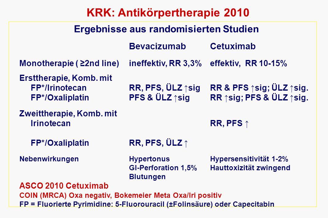 KRK: Antikörpertherapie 2010 Ergebnisse aus randomisierten Studien BevacizumabCetuximab Monotherapie ( 2nd line)ineffektiv, RR 3,3%effektiv, RR 10-15%