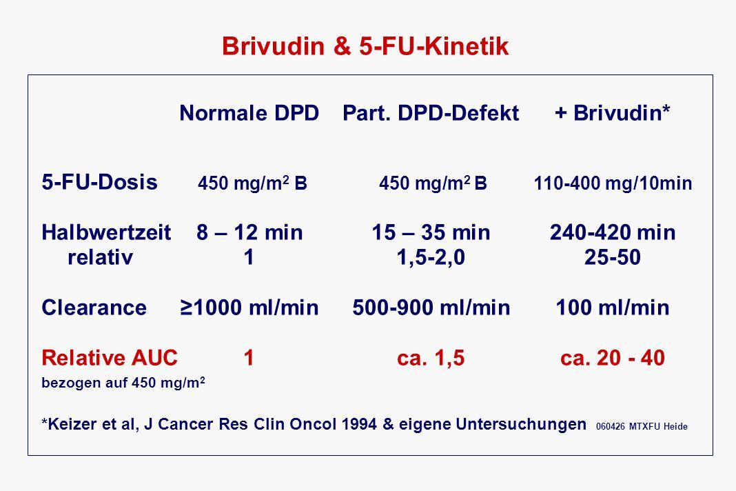 Brivudin & 5-FU-Kinetik Normale DPDPart. DPD-Defekt+ Brivudin* 5-FU-Dosis 450 mg/m 2 B 450 mg/m 2 B110-400 mg/10min Halbwertzeit8 – 12 min15 – 35 min2
