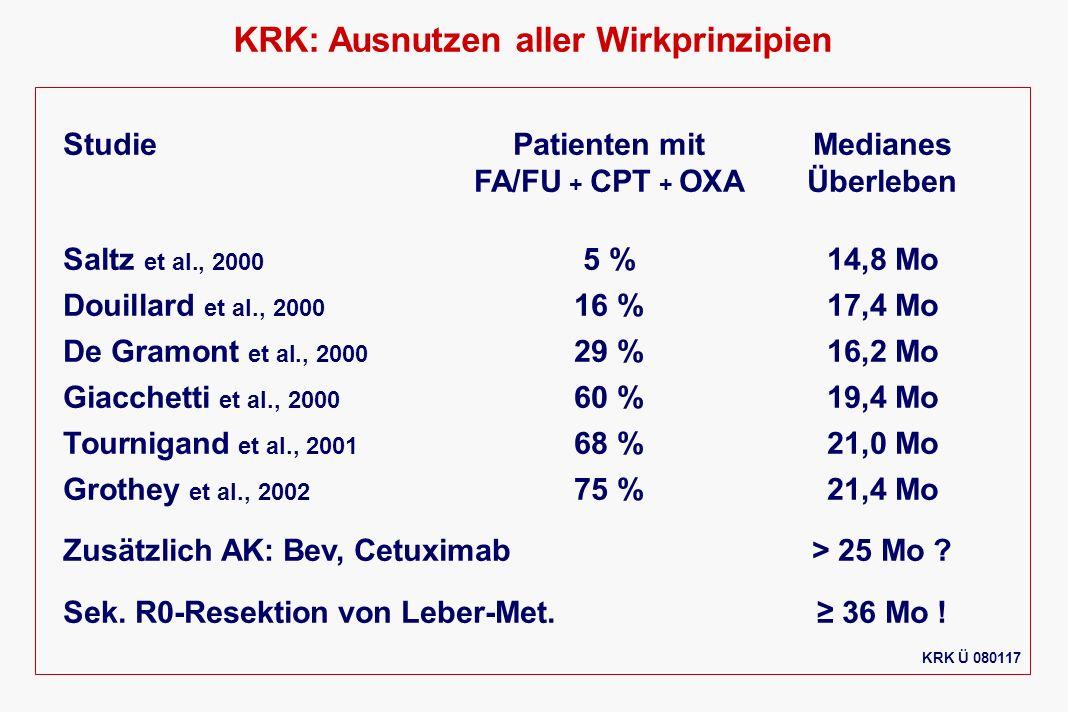 KRK: Ausnutzen aller Wirkprinzipien StudiePatienten mitMedianes FA/FU + CPT + OXAÜberleben Saltz et al., 2000 5 %14,8 Mo Douillard et al., 2000 16 %17