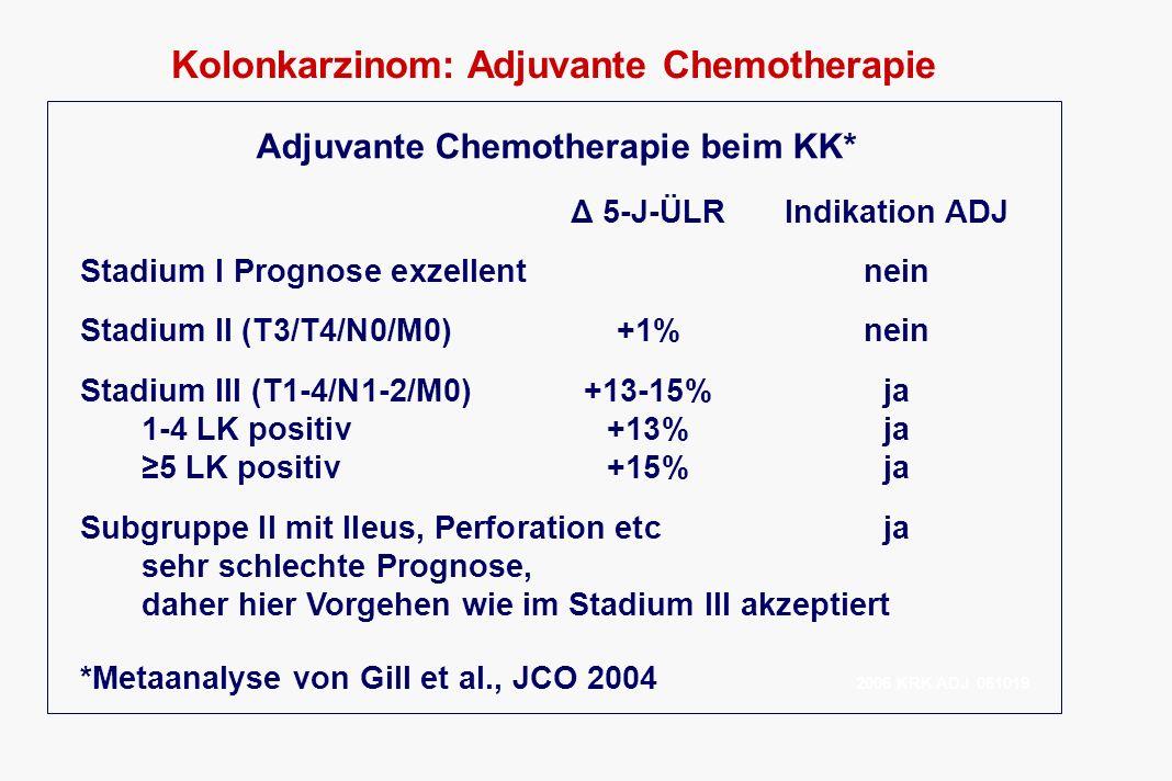 Kolonkarzinom: Adjuvante Chemotherapie Adjuvante Chemotherapie beim KK 2007 Indikation ADJ Stadium I Prognose exzellentnein Stadium II (T3/T4/N0/M0) Standardrisikonein Hochrisiko (Perforation, Ileus etc.)ja Stadium III (T1-4/N1-2/M0)ja Stadium IV – echt R0 (n.