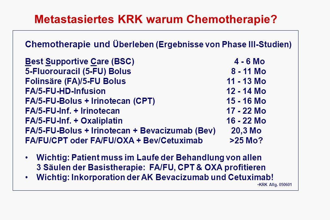 KRK: Folinsäure/5-FU plus Irinotecan FA/FU/Irinotecan in Phase-III-Studien PTKJahrPat.RRTTPMed.ÜLZ SaltzIFL200023139 % 7,0 Mo14,8 Mo GoldbergIFL200326430 % 6,9 Mo14,8 Mo HurwitzIFL200441135 % 7,1 Mo15,6 Mo DouillardFOLFIRI200019949 % 6,7 Mo17,4 Mo TournigandFOLFIRI200210657 % 8,4 Mo20,4 Mo KöhneFOLFIRI200321554 % 8,5 Mo20,1 Mo GroßhadernFOLFIRI 200524945 % 8,7 Mo 21,1 Mo Auch in randomisierten Studien hohe Remissionsraten (30 – 57%) IFLProtokoll mit 5-FU als Bolusgabe FOLFIRIProtokoll mit 5-FU als Infusion über 24 bzw.