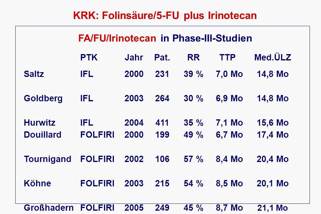 KRK: Folinsäure/5-FU plus Oxaliplatin Ergebnisse FA/FU/Oxaliplatin in Phase-III-Studien PTKJahrPat.RRTTPMed.ÜLZ De GramontFOLFOX200021051 %9,0 Mo16,2 Mo GrotheyFOLFOX200211448 %7,9 Mo20,4 Mo TournigandFOLFOX200410956 %8,9 Mo21,5 Mo GoldbergFOLFOX200426945 %8,7 Mo19,5 Mo Auch in randomisierten Studien hohe Remissionsraten (45 – 56 %) FOLFOXOxaliplatin mit 5-FU als Infusion (AIO o.