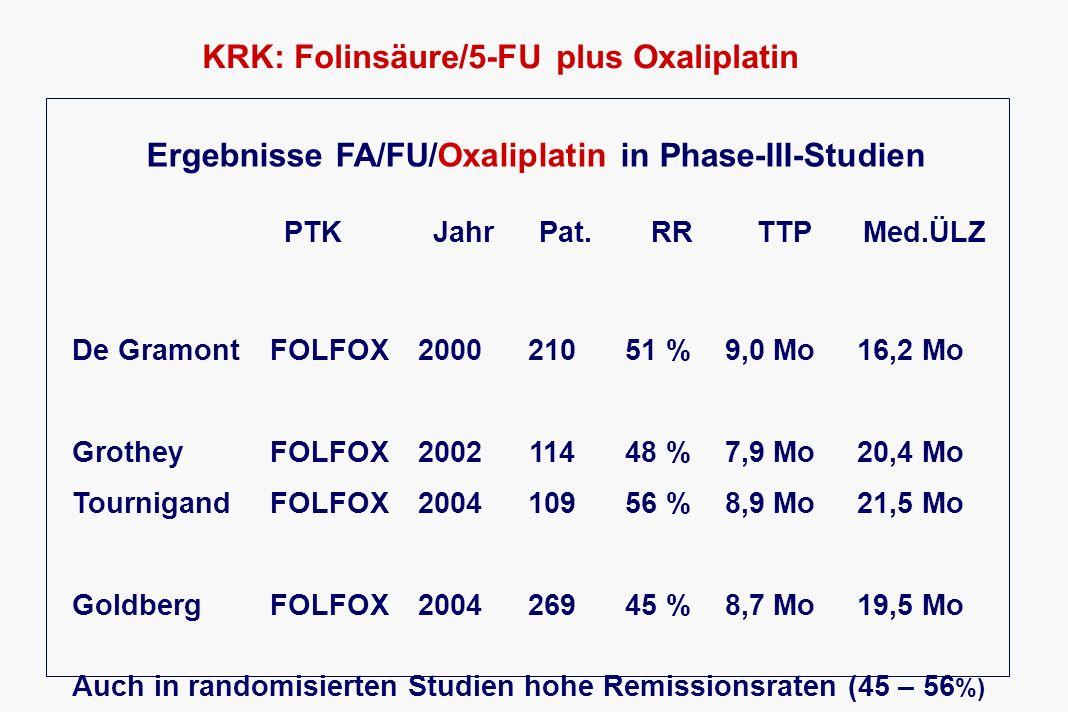 KRK: Antikörpertherapie 2010 Ergebnisse aus randomisierten Studien BevacizumabCetuximab Monotherapie ( 2nd line)ineffektiv, RR 3,3%effektiv, RR 10-15% Ersttherapie, Komb.