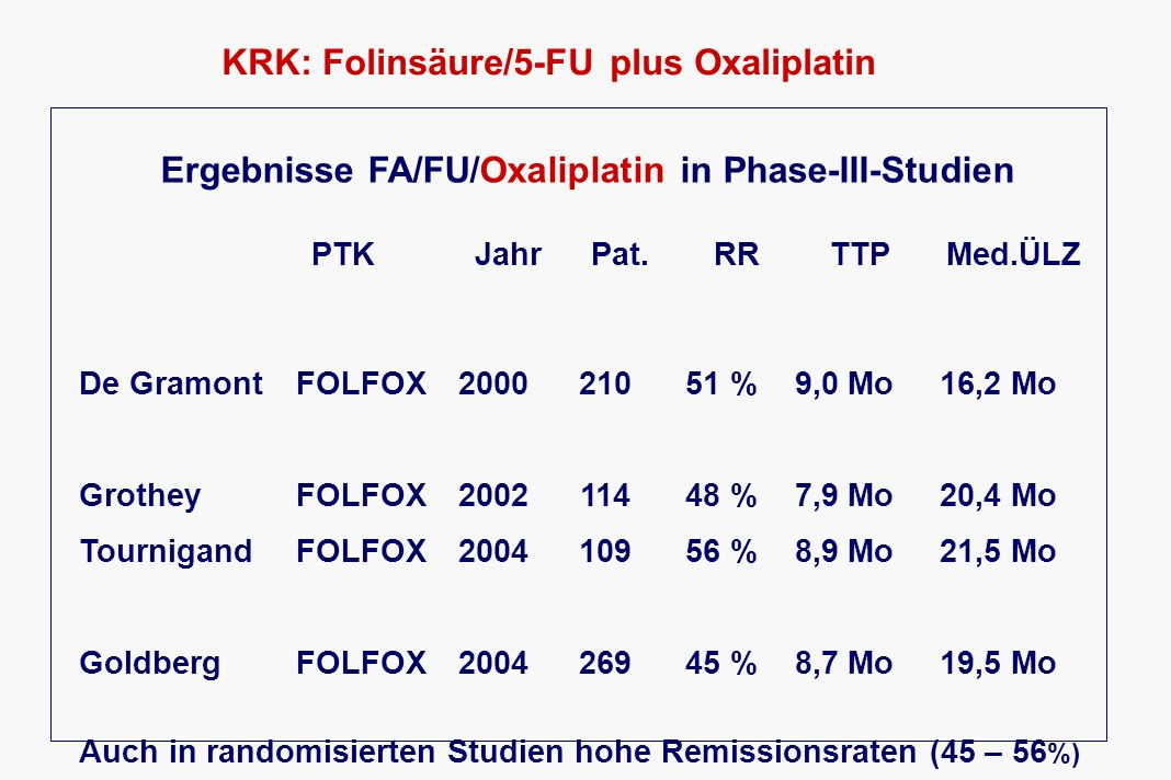 KRK: Folinsäure/5-FU plus Oxaliplatin Ergebnisse FA/FU/Oxaliplatin in Phase-III-Studien PTKJahrPat.RRTTPMed.ÜLZ De GramontFOLFOX200021051 %9,0 Mo16,2