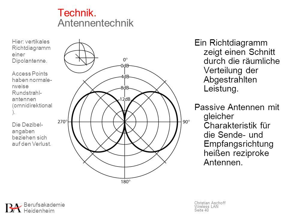 Berufsakademie Heidenheim Christian Aschoff Wireless LAN Seite 40 Technik. Antennentechnik Hier: vertikales Richtdiagramm einer Dipolantenne. Access P