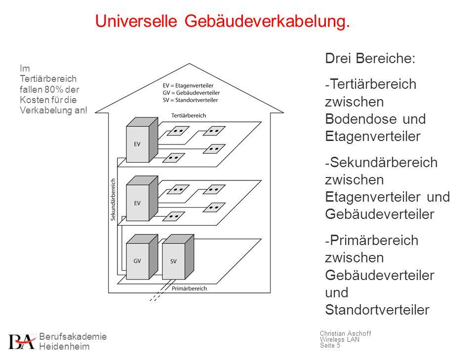 Berufsakademie Heidenheim Christian Aschoff Wireless LAN Seite 5 Universelle Gebäudeverkabelung. Drei Bereiche: - Tertiärbereich zwischen Bodendose un