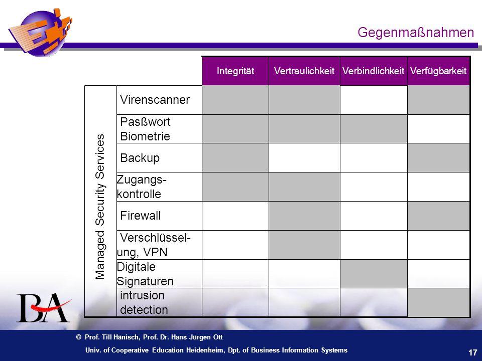 © Prof. Till Hänisch, Prof. Dr. Hans Jürgen Ott 17 Univ. of Cooperative Education Heidenheim, Dpt. of Business Information Systems Gegenmaßnahmen Verf