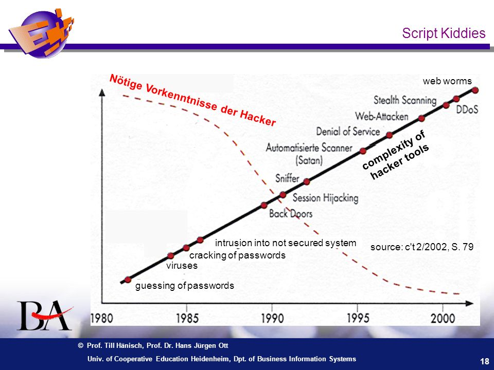 © Prof. Till Hänisch, Prof. Dr. Hans Jürgen Ott 18 Univ. of Cooperative Education Heidenheim, Dpt. of Business Information Systems Script Kiddies Nöti