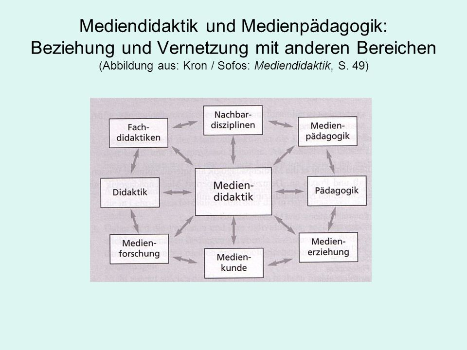 Mediendidaktik und Medienpädagogik: Beziehung und Vernetzung mit anderen Bereichen (Abbildung aus: Kron / Sofos: Mediendidaktik, S. 49)