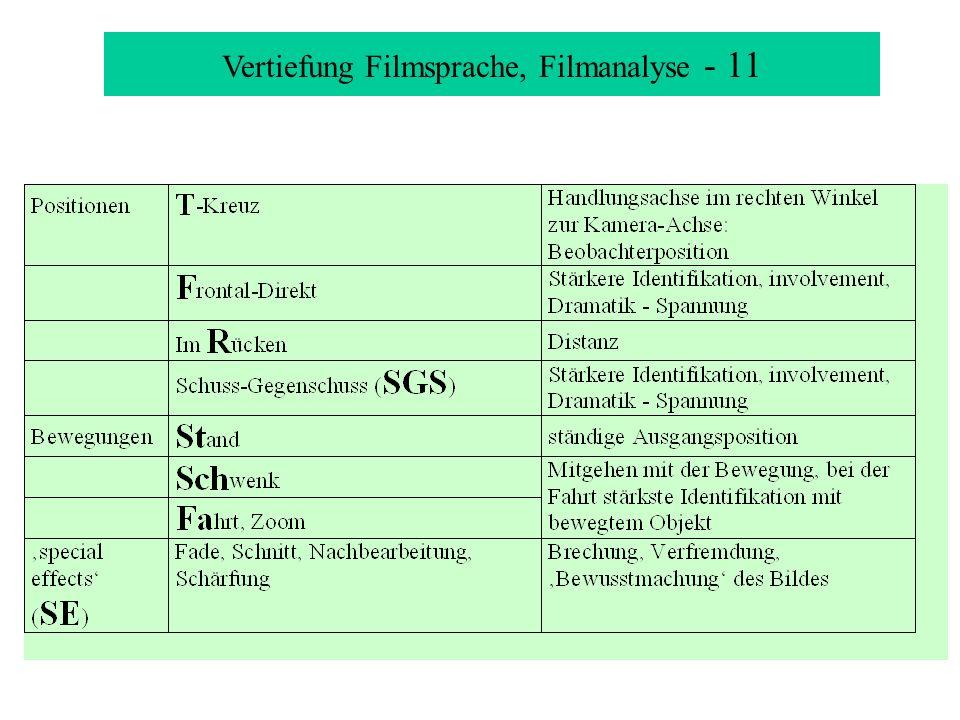 Vertiefung Filmsprache, Filmanalyse - 11