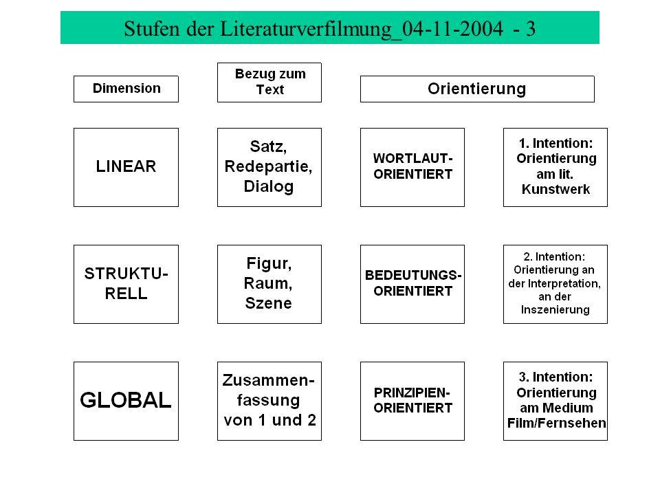 Vertiefung Filmsprache, Filmanalyse - 4