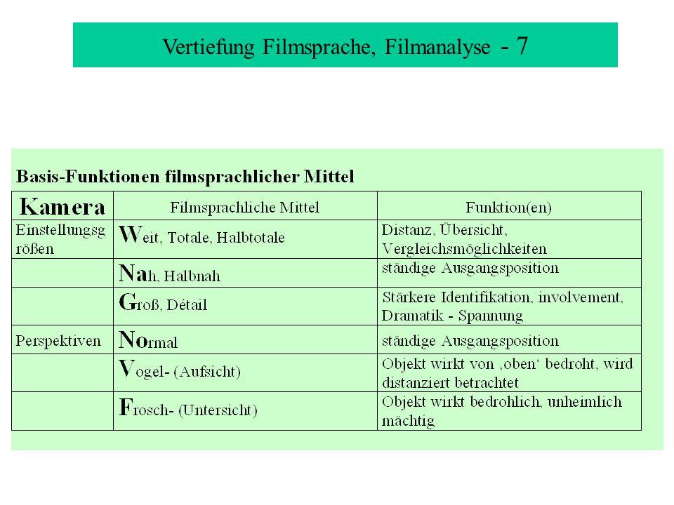 Vertiefung Filmsprache, Filmanalyse - 8 Weit Détail