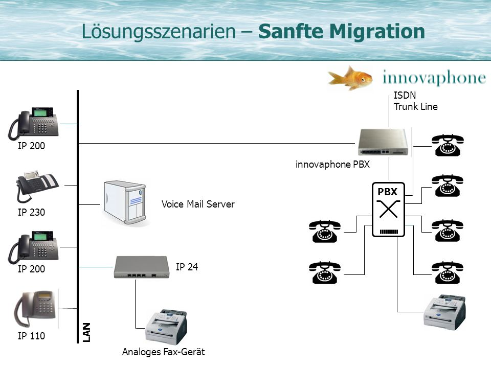 Lösungsszenarien – Sanfte Migration ISDN Trunk Line PBX innovaphone PBX IP 230 IP 200 LAN IP 110 IP 200 Voice Mail Server IP 24 Analoges Fax-Gerät