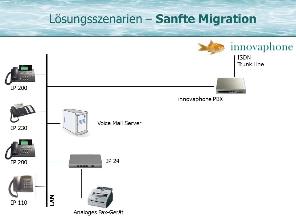 Lösungsszenarien – Sanfte Migration ISDN Trunk Line IP 230 IP 200 LAN IP 110 IP 200 innovaphone PBX Voice Mail Server IP 24 Analoges Fax-Gerät