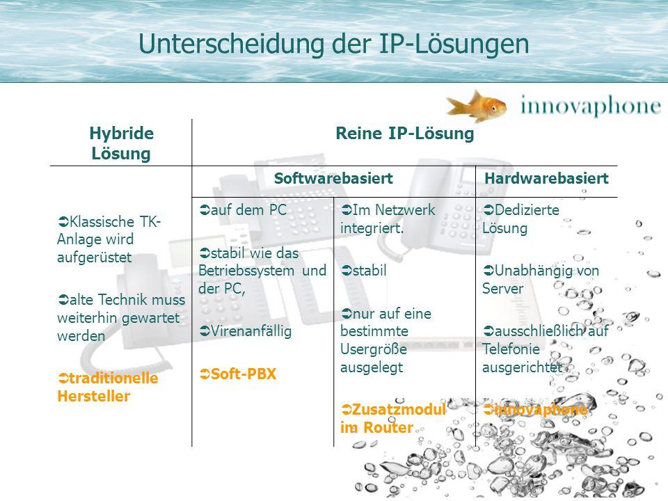 Unterscheidung der IP-Lösungen Hybride Lösung Reine IP-Lösung Klassische TK- Anlage wird aufgerüstet alte Technik muss weiterhin gewartet werden tradi