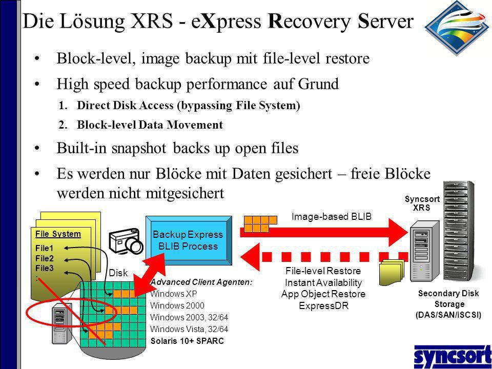 Probleme beim File Backup Backup wird durch das Filesystem gebremst Restore braucht Stunden Die für einen restore benötigten Daten sind vom Vortag; Sicherung erfolgte in der Nacht Disaster Recovery ist schwer zu realisieren und dauert zu lang Extrem hohe Kosten für Aussenstellen durch zusätzliche Hardware (Tapelibrary, Netzleitungen…)