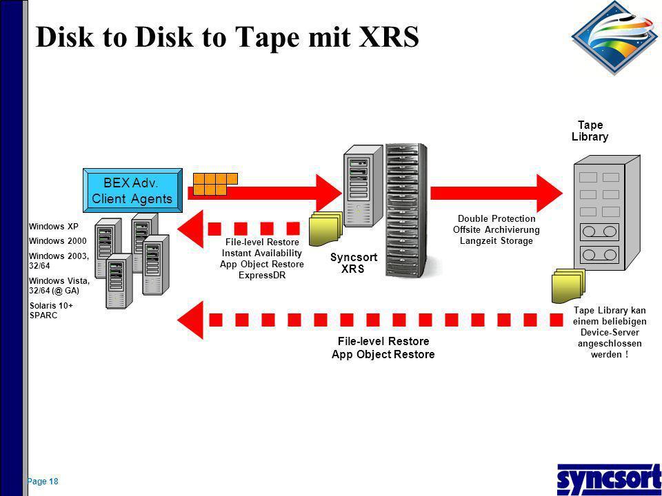3. Restore der genutzten Datenblöcke auf die C: Ersatzplatte Wednesday Tuesday Monday OSSV Primary (Windows) Block-level XRS backups of C: drive Expre