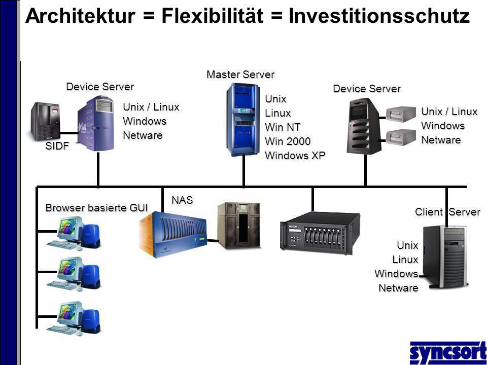 Architektur = Flexibilität = InvestitionsschutzUnixLinux Win NT Win 2000 Windows XP Master Server Client Server UnixLinuxWindowsNetware Browser basierte GUI NAS SIDF Device Server Unix / Linux WindowsNetware Device Server Unix / Linux WindowsNetware