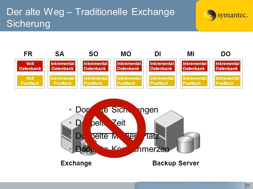 13 Der alte Weg – Traditionelle Exchange Sicherung SOMODIMIDOFRSA Voll Datenbank Voll Postfach Inkremental Datenbank Inkremental Postfach Inkremental