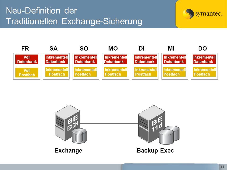 14 Neu-Definition der Traditionellen Exchange-Sicherung SOMODIMIDOFRSA Voll Datenbank Inkrementell Datenbank Inkrementell Datenbank Inkrementell Daten