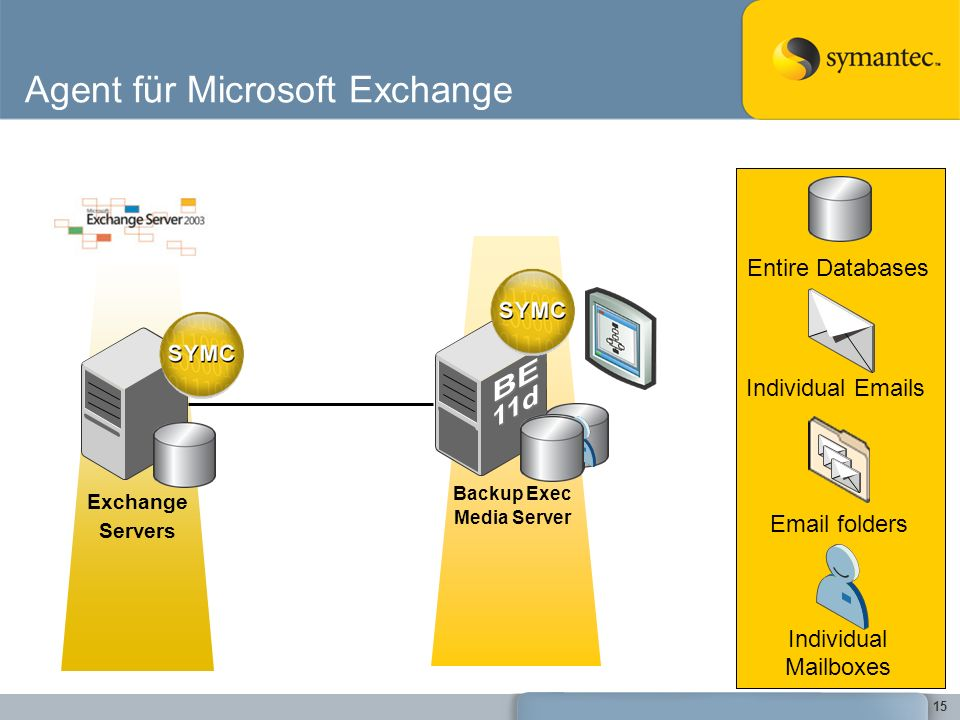 15 Agent für Microsoft Exchange Exchange Servers Backup Exec Media Server Individual Emails Email folders Individual Mailboxes Entire Databases