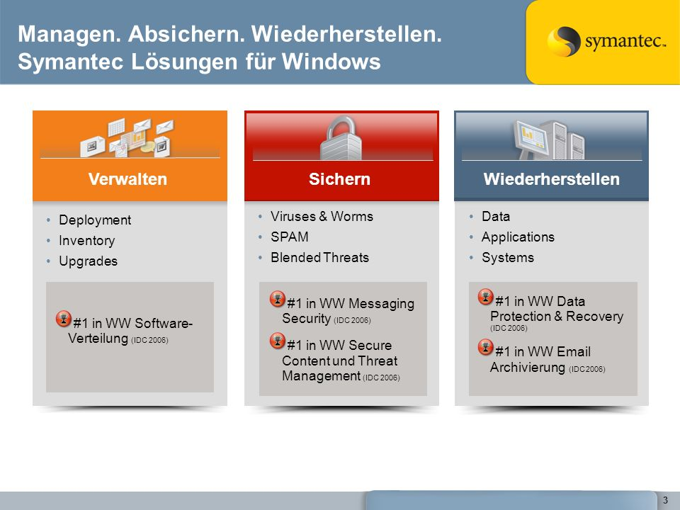 33 Managen. Absichern. Wiederherstellen. Symantec Lösungen für Windows Viruses & Worms SPAM Blended Threats Data Applications Systems Deployment Inven