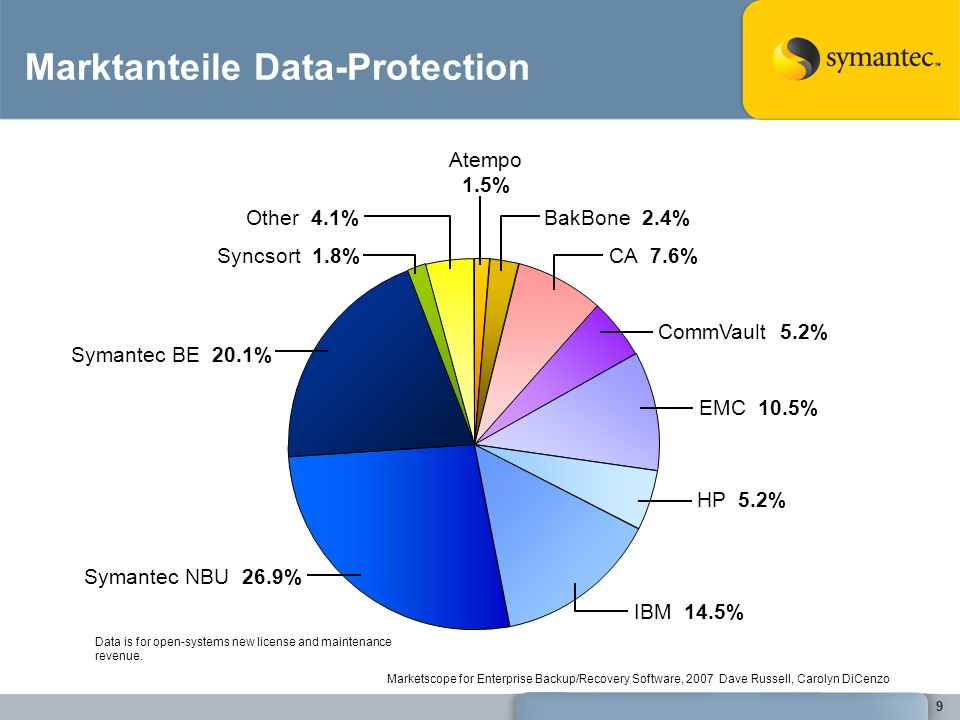 60 © 2006 Symantec Corporation.All rights reserved.