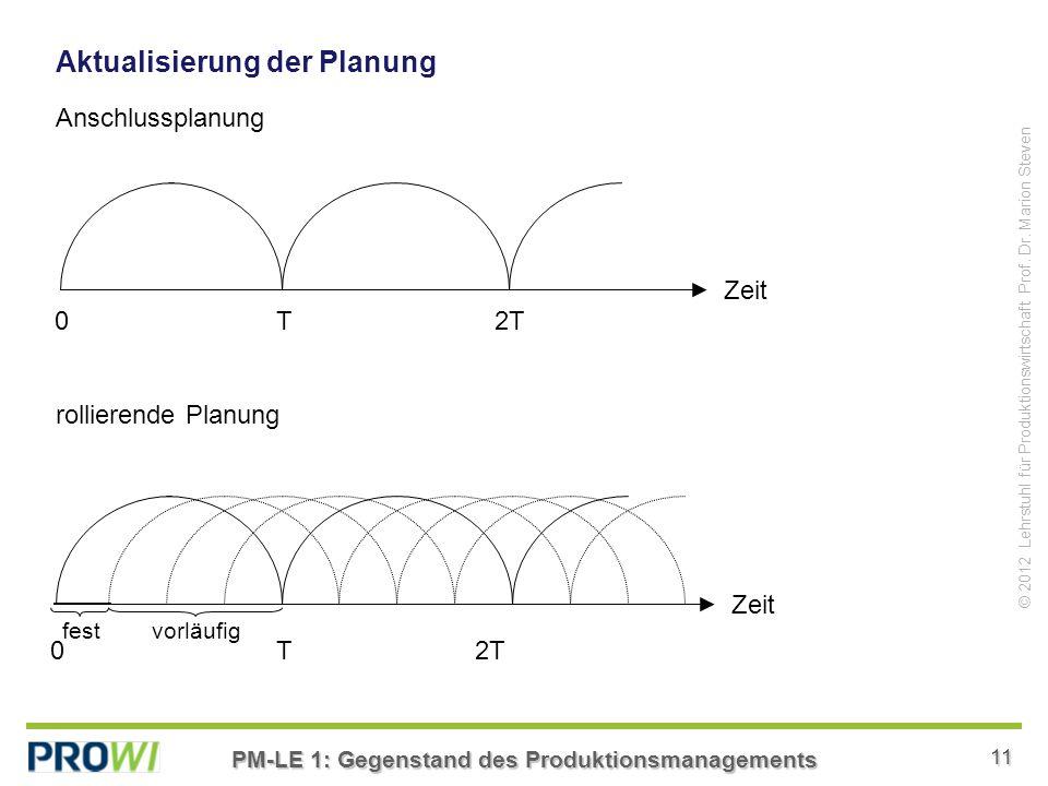 PM-LE 1: Gegenstand des Produktionsmanagements 11 © 2012 Lehrstuhl für Produktionswirtschaft Prof.