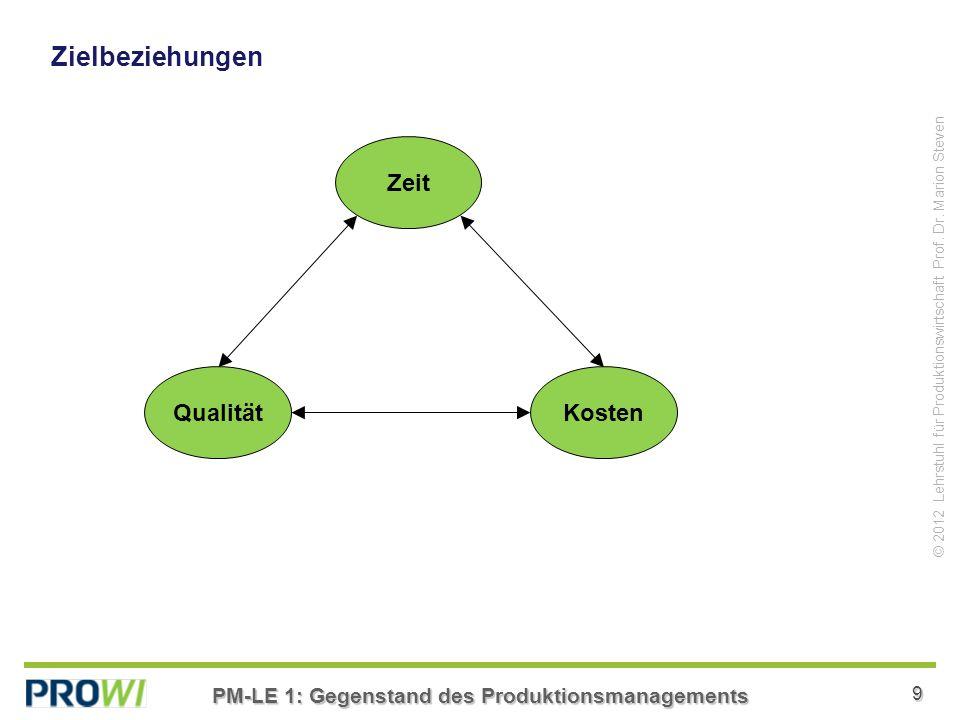 PM-LE 1: Gegenstand des Produktionsmanagements 9 © 2012 Lehrstuhl für Produktionswirtschaft Prof.